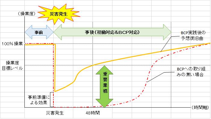 BCPグラフ